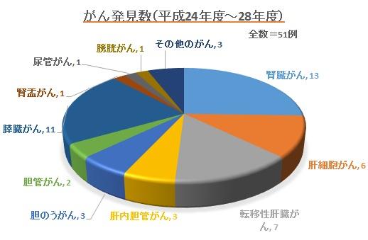 肝胆腎グラフ2