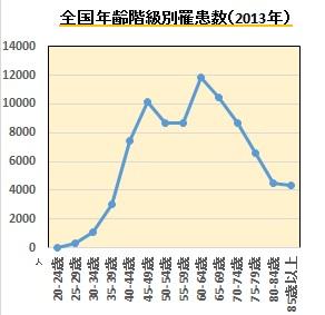 乳がんグラフ2